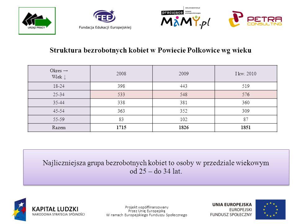 Projekt współfinansowany Przez Unię Europejską W ramach Europejskiego Funduszu Społecznego Struktura bezrobotnych kobiet w Powiecie Polkowice wg wykształcenia Okres Wykształcenie 20082009I kw.