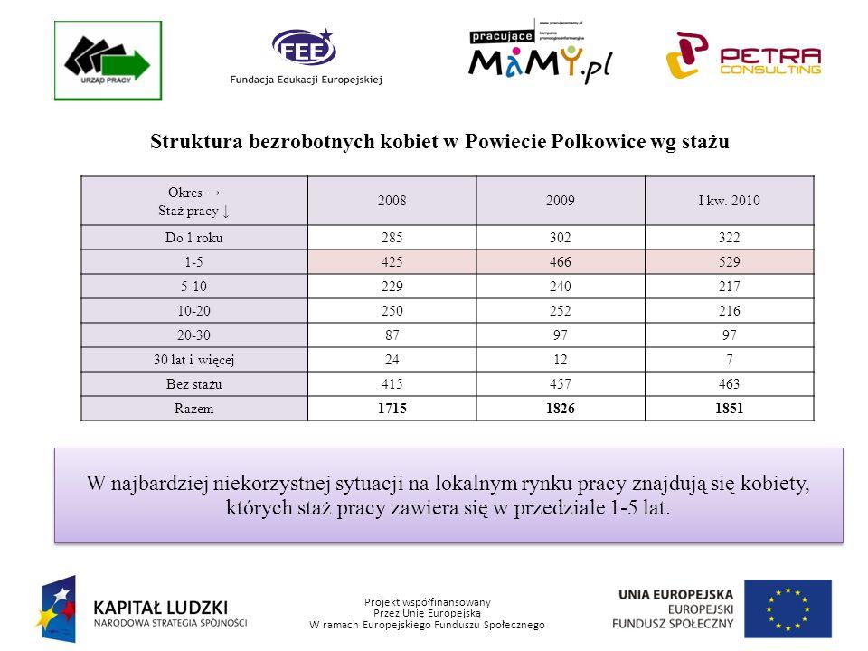 Projekt współfinansowany Przez Unię Europejską W ramach Europejskiego Funduszu Społecznego Struktura bezrobotnych kobiet w Powiecie Polkowice wg stażu W najbardziej niekorzystnej sytuacji na lokalnym rynku pracy znajdują się kobiety, których staż pracy zawiera się w przedziale 1-5 lat.