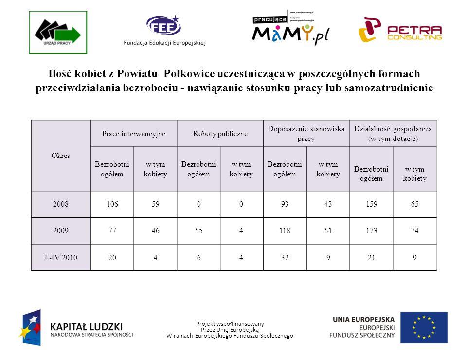Projekt współfinansowany Przez Unię Europejską W ramach Europejskiego Funduszu Społecznego Ilość kobiet z Powiatu Polkowice uczestnicząca w poszczególnych formach przeciwdziałania bezrobociu – bez nawiązania stosunku pracy Okres Prace społecznie użyteczneStażPrzygotowanie zawodowe Bezrobotni ogółem w tym kobiety Bezrobotni ogółem w tym kobiety Bezrobotni ogółem w tym kobiety 2008170125450408203167 20091747984465938*32* I -IV 20101299730221500 zmiana przepisów w lutym 2009 roku zmieniała charakter przygotowania zawodowego i wprowadziła pojęcie stażu osoby dorosłej Największy odsetek kobiet korzysta ze staży, forma ta pozwala zdobyć nowe kwalifikacje zawodowe i często powrócić na rynek pracy po dłuższym okresie bycia bezrobotnym zmiana przepisów w lutym 2009 roku zmieniała charakter przygotowania zawodowego i wprowadziła pojęcie stażu osoby dorosłej Największy odsetek kobiet korzysta ze staży, forma ta pozwala zdobyć nowe kwalifikacje zawodowe i często powrócić na rynek pracy po dłuższym okresie bycia bezrobotnym