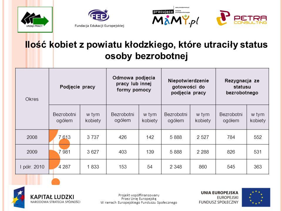 Projekt współfinansowany Przez Unię Europejską W ramach Europejskiego Funduszu Społecznego Ilość kobiet z powiatu kłodzkiego, które utraciły status os