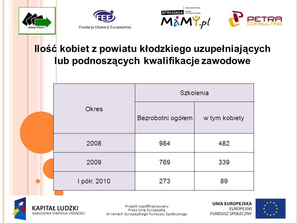 Projekt współfinansowany Przez Unię Europejską W ramach Europejskiego Funduszu Społecznego Ilość kobiet z powiatu kłodzkiego uzupełniających lub podno