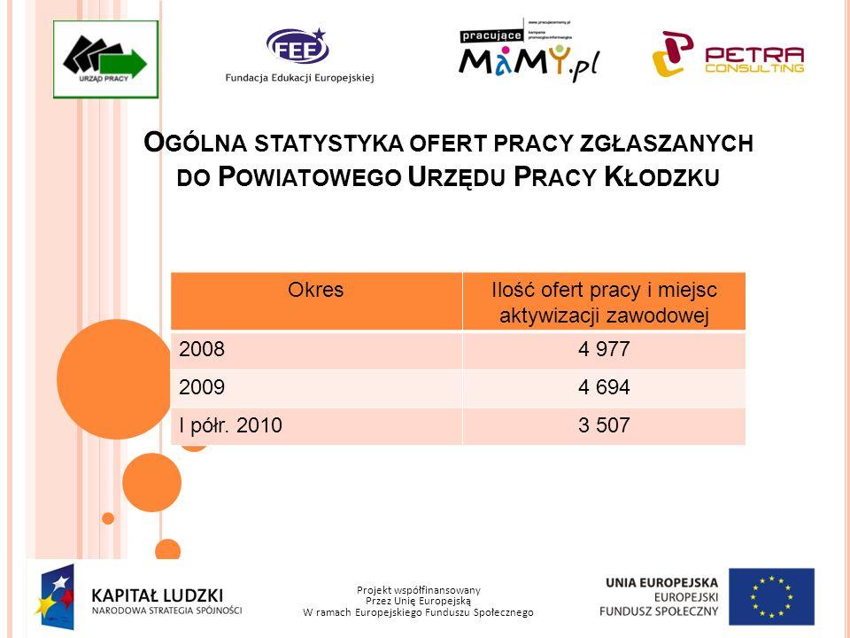 Projekt współfinansowany Przez Unię Europejską W ramach Europejskiego Funduszu Społecznego O GÓLNA STATYSTYKA OFERT PRACY ZGŁASZANYCH DO P OWIATOWEGO U RZĘDU P RACY K ŁODZKU OkresIlość ofert pracy i miejsc aktywizacji zawodowej 20084 977 20094 694 I półr.