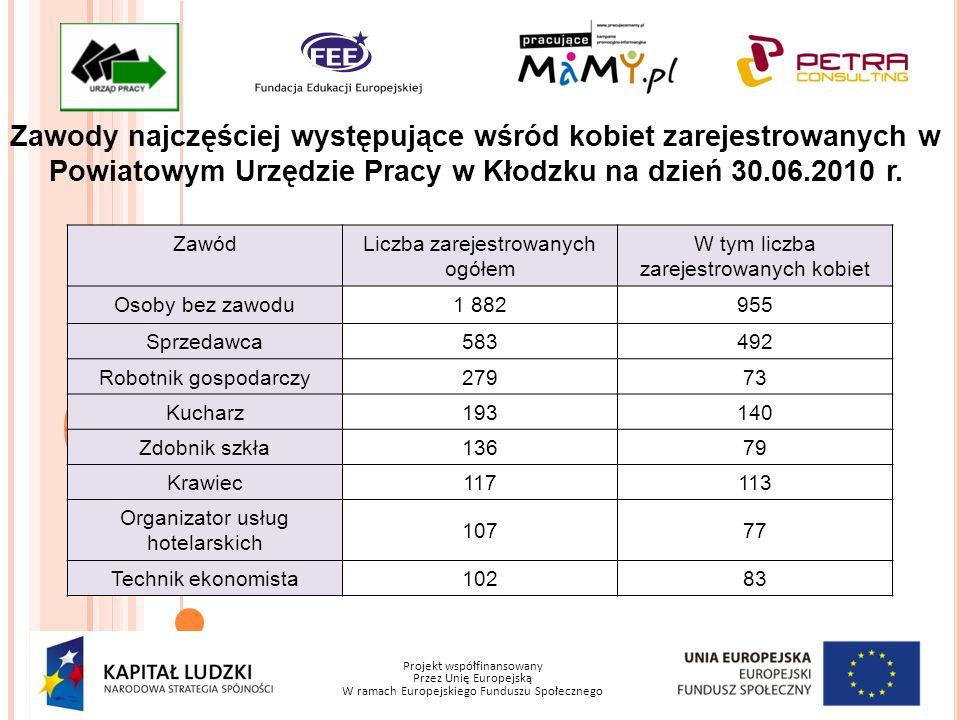 Projekt współfinansowany Przez Unię Europejską W ramach Europejskiego Funduszu Społecznego Zawody najczęściej występujące wśród kobiet zarejestrowanych w Powiatowym Urzędzie Pracy w Kłodzku na dzień 30.06.2010 r.