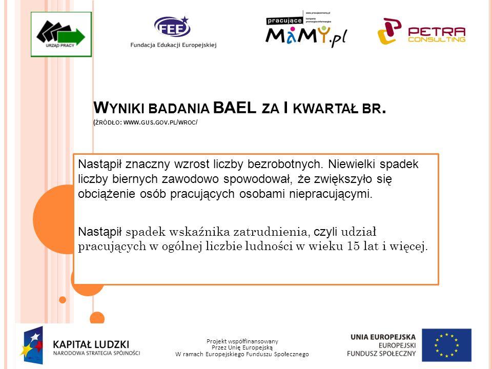 Projekt współfinansowany Przez Unię Europejską W ramach Europejskiego Funduszu Społecznego W YNIKI BADANIA BAEL ZA I KWARTAŁ BR. ( ŹRÓDŁO : WWW. GUS.