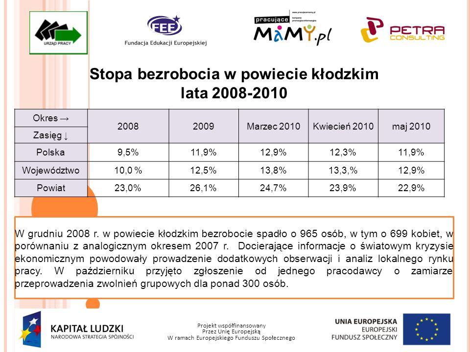 Projekt współfinansowany Przez Unię Europejską W ramach Europejskiego Funduszu Społecznego Stopa bezrobocia w powiecie kłodzkim lata 2008-2010 Okres 2