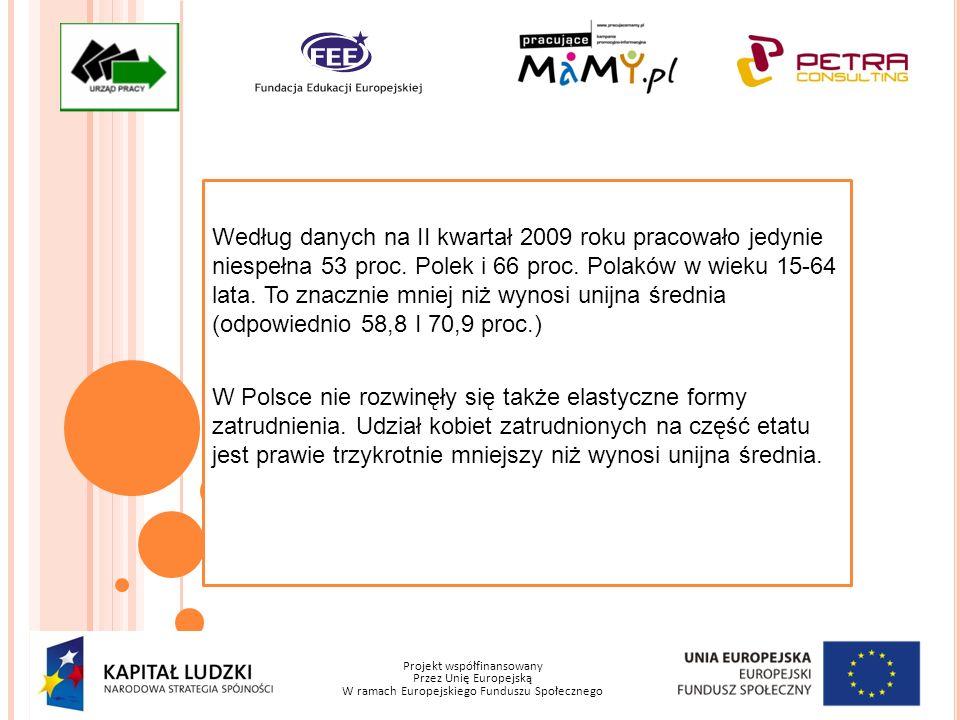 Projekt współfinansowany Przez Unię Europejską W ramach Europejskiego Funduszu Społecznego Według danych na II kwartał 2009 roku pracowało jedynie nie