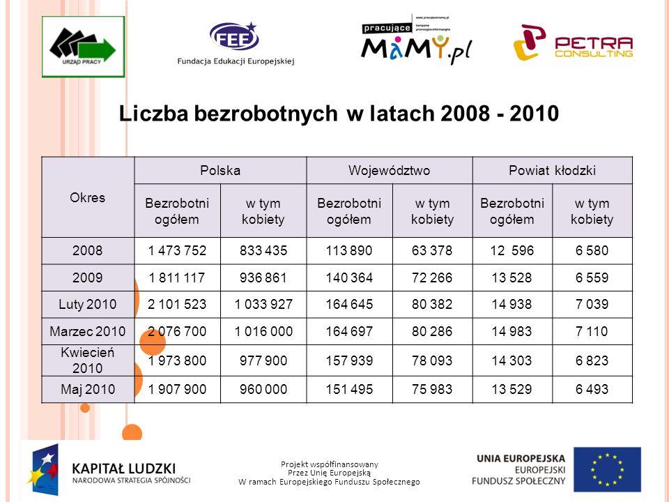 Projekt współfinansowany Przez Unię Europejską W ramach Europejskiego Funduszu Społecznego Liczba bezrobotnych w latach 2008 - 2010 Okres PolskaWojewó