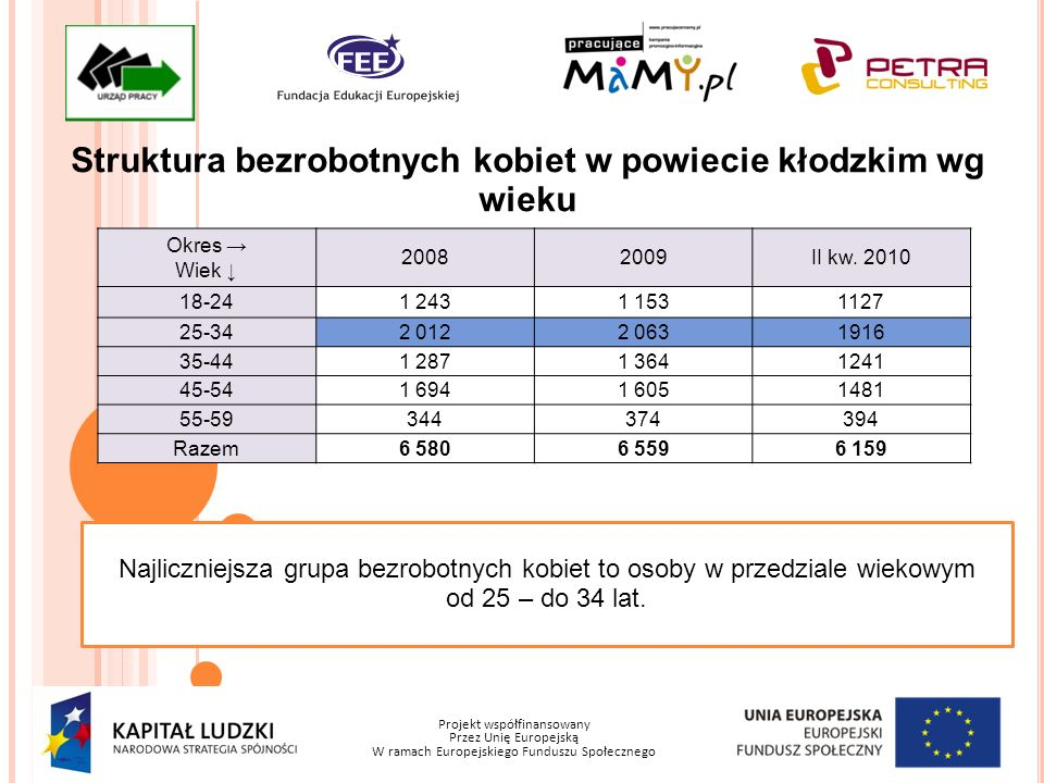 Projekt współfinansowany Przez Unię Europejską W ramach Europejskiego Funduszu Społecznego Struktura bezrobotnych kobiet w powiecie kłodzkim wg wieku Okres Wiek 20082009II kw.