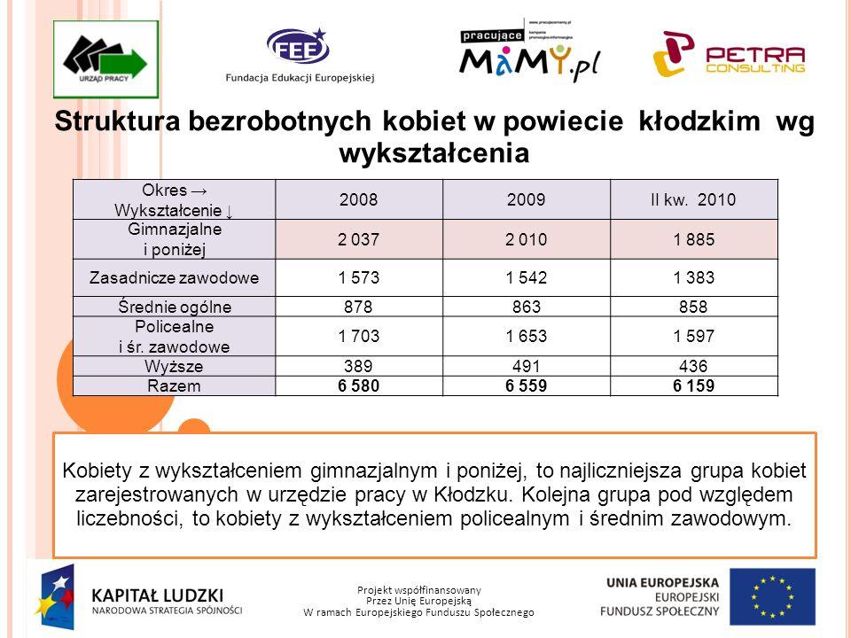 Projekt współfinansowany Przez Unię Europejską W ramach Europejskiego Funduszu Społecznego Struktura bezrobotnych kobiet w powiecie kłodzkim wg stażu W najbardziej niekorzystnej sytuacji na lokalnym rynku pracy znajdują się kobiety, których staż pracy zawiera się w przedziale 1-5 lat.