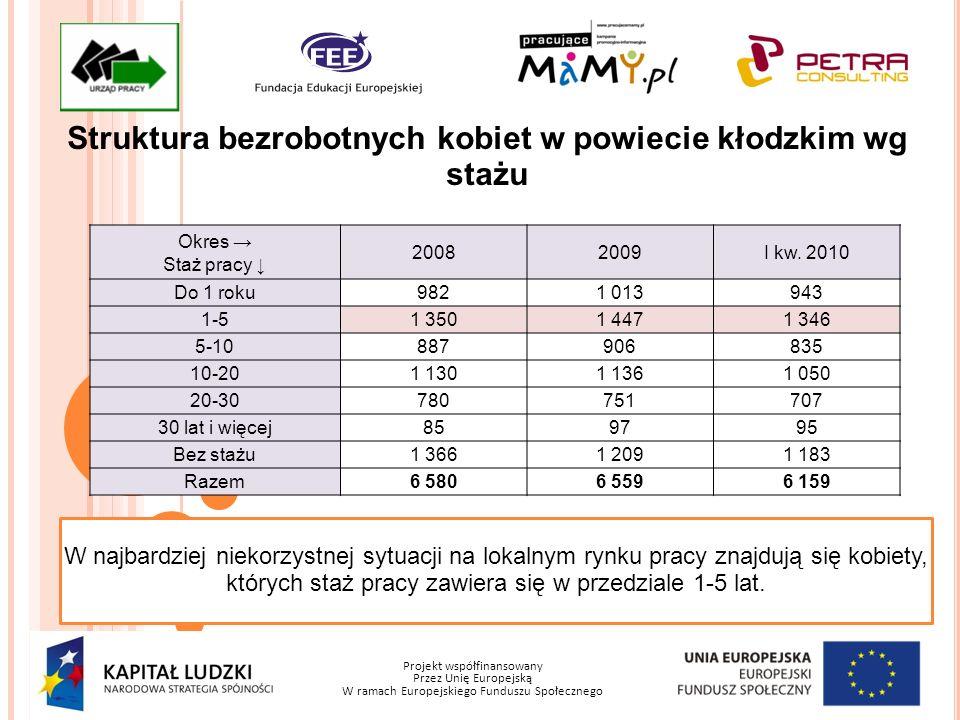 Projekt współfinansowany Przez Unię Europejską W ramach Europejskiego Funduszu Społecznego Struktura bezrobotnych kobiet w powiecie kłodzkim wg czasu pozostawania bez pracy Okres Okres pozostawania bez pracy w miesiącach 20082009II kw.