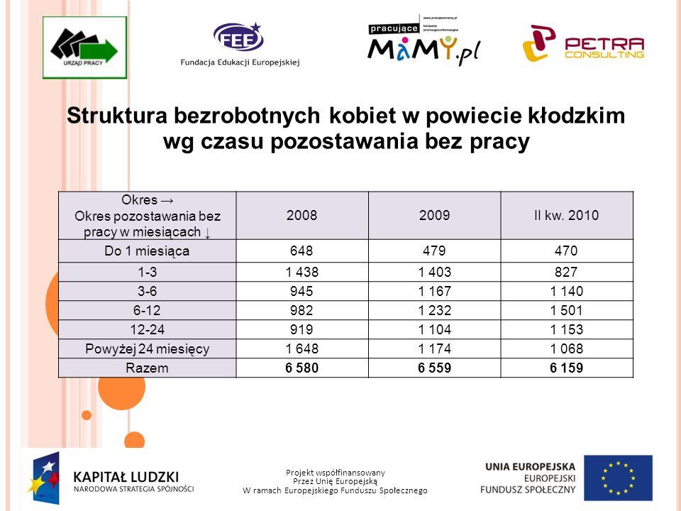 Projekt współfinansowany Przez Unię Europejską W ramach Europejskiego Funduszu Społecznego Ilość kobiet z powiatu kłodzkiego uczestnicząca w poszczególnych formach przeciwdziałania bezrobociu - nawiązanie stosunku pracy lub samozatrudnienie Okres Prace interwencyjneRoboty publiczne Działalność gospodarcza (w tym dotacje) Bezrobotni ogółem w tym kobiety Bezrobotni ogółem w tym kobiety Bezrobotni ogółem w tym kobiety 200811469504121295110 20091641131066266444159 I Półr.