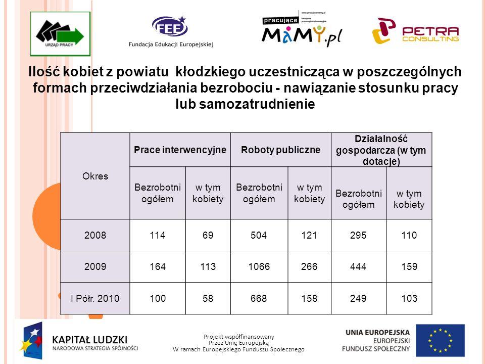 Projekt współfinansowany Przez Unię Europejską W ramach Europejskiego Funduszu Społecznego Ilość kobiet z powiatu kłodzkiego uczestnicząca w poszczegó