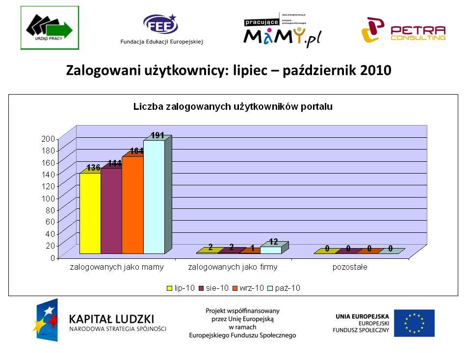 Zalogowani użytkownicy: lipiec – październik 2010