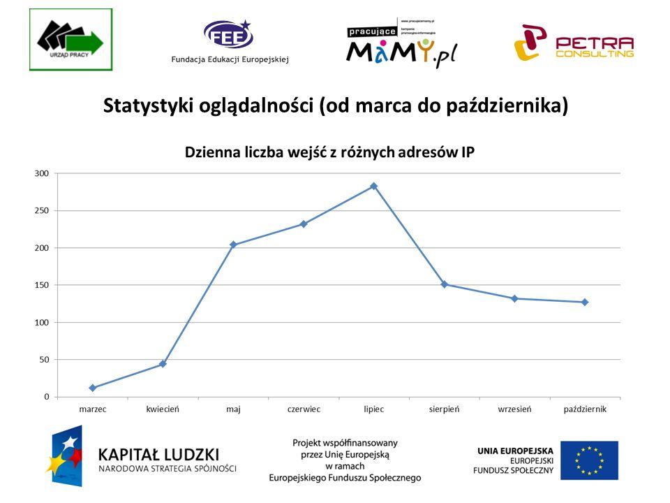 Statystyki oglądalności (od marca do października)