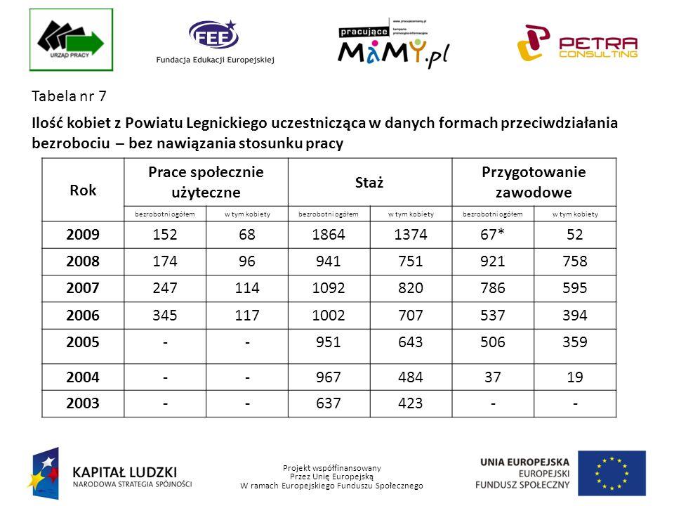 Projekt współfinansowany Przez Unię Europejską W ramach Europejskiego Funduszu Społecznego Tabela nr 7 Ilość kobiet z Powiatu Legnickiego uczestnicząca w danych formach przeciwdziałania bezrobociu – bez nawiązania stosunku pracy Rok Prace społecznie użyteczne Staż Przygotowanie zawodowe bezrobotni ogółemw tym kobietybezrobotni ogółemw tym kobietybezrobotni ogółemw tym kobiety 2009152681864137467*52 200817496941751921758 20072471141092820786595 20063451171002707537394 2005--951643506359 2004--9674843719 2003--637423--