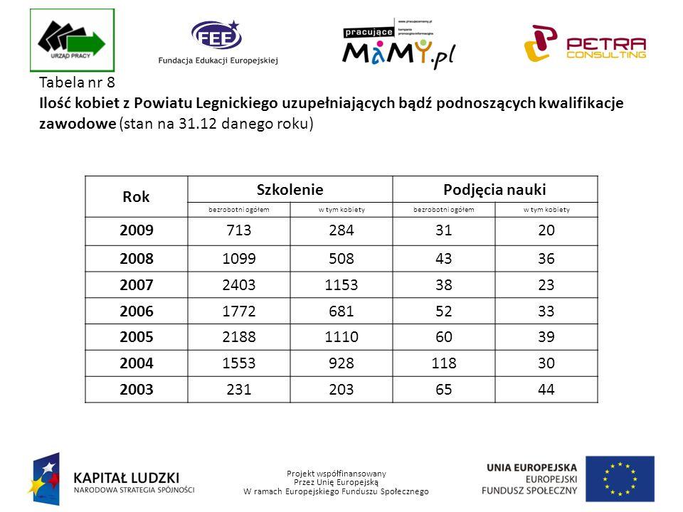 Projekt współfinansowany Przez Unię Europejską W ramach Europejskiego Funduszu Społecznego Tabela nr 8 Ilość kobiet z Powiatu Legnickiego uzupełniających bądź podnoszących kwalifikacje zawodowe (stan na 31.12 danego roku) Rok SzkoleniePodjęcia nauki bezrobotni ogółemw tym kobietybezrobotni ogółemw tym kobiety 20097132843120 200810995084336 2007240311533823 200617726815233 2005218811106039 2004155392811830 20032312036544