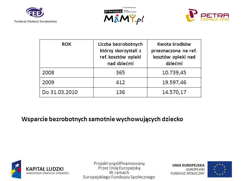 Projekt współfinansowany Przez Unię Europejską W ramach Europejskiego Funduszu Społecznego Wsparcie bezrobotnych samotnie wychowujących dziecko ROKLiczba bezrobotnych którzy skorzystali z ref.