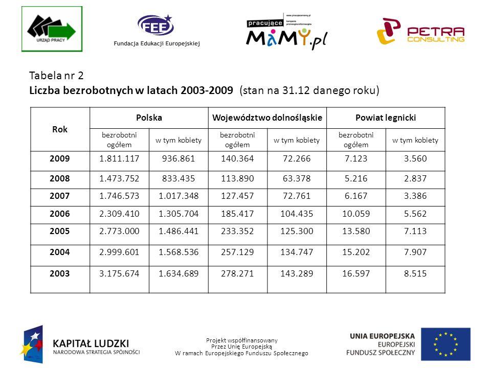 Projekt współfinansowany Przez Unię Europejską W ramach Europejskiego Funduszu Społecznego Tabela nr 2 Liczba bezrobotnych w latach 2003-2009 (stan na 31.12 danego roku) Rok PolskaWojewództwo dolnośląskiePowiat legnicki bezrobotni ogółem w tym kobiety bezrobotni ogółem w tym kobiety bezrobotni ogółem w tym kobiety 20091.811.117936.861140.36472.2667.1233.560 20081.473.752833.435113.89063.3785.2162.837 20071.746.5731.017.348127.45772.7616.1673.386 20062.309.4101.305.704185.417104.43510.0595.562 20052.773.0001.486.441233.352125.30013.5807.113 20042.999.6011.568.536257.129134.74715.2027.907 20033.175.6741.634.689278.271143.28916.5978.515