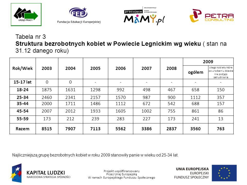 Projekt współfinansowany Przez Unię Europejską W ramach Europejskiego Funduszu Społecznego Tabela nr 3 Struktura bezrobotnych kobiet w Powiecie Legnickim wg wieku ( stan na 31.12 danego roku) Rok/Wiek200320042005200620072008 2009 ogółem z tego kobiety które po urodzeniu dziecka nie podjęły zatrudnienia 15-17 lat00------ 18-24187516311298992498467658150 25-3424602341215715709879001112357 35-442000171114861112672542688157 45-542007201219331605100275586186 55-5917321223928322717324113 Razem8515790771135562338628373560763 Najliczniejszą grupę bezrobotnych kobiet w roku 2009 stanowiły panie w wieku od 25-34 lat.