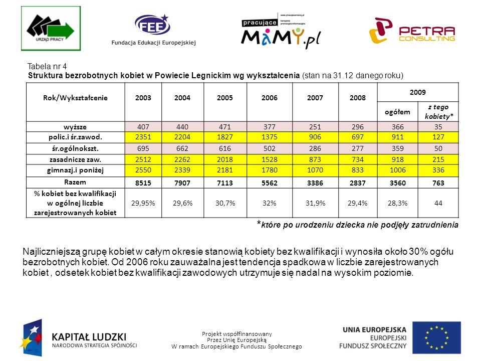 Projekt współfinansowany Przez Unię Europejską W ramach Europejskiego Funduszu Społecznego Tabela nr 4 Struktura bezrobotnych kobiet w Powiecie Legnickim wg wykształcenia (stan na 31.12 danego roku) Rok/Wykształcenie200320042005200620072008 2009 ogółem z tego kobiety* wyższe40744047137725129636635 polic.i śr.zawod.2351220418271375906697911127 śr.ogólnokszt.69566261650228627735950 zasadnicze zaw.2512226220181528873734918215 gimnazj.i poniżej255023392181178010708331006336 Razem 8515790771135562338628373560763 % kobiet bez kwalifikacji w ogólnej liczbie zarejestrowanych kobiet 29,95%29,6%30,7%32%31,9%29,4%28,3%44 * które po urodzeniu dziecka nie podjęły zatrudnienia Najliczniejszą grupę kobiet w całym okresie stanowią kobiety bez kwalifikacji i wynosiła około 30% ogółu bezrobotnych kobiet.