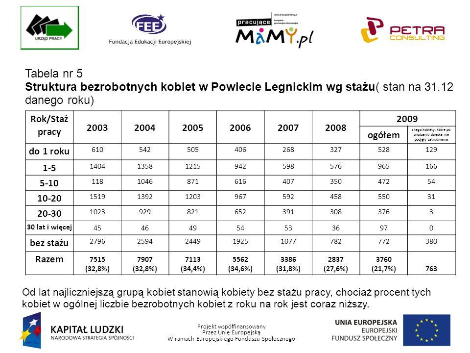 Projekt współfinansowany Przez Unię Europejską W ramach Europejskiego Funduszu Społecznego Tabela nr 5 Struktura bezrobotnych kobiet w Powiecie Legnickim wg stażu( stan na 31.12 danego roku) Rok/Staż pracy 200320042005200620072008 2009 ogółem z tego kobiety, które po urodzeniu dziecka nie podjęły zatrudnienia do 1 roku 610542505406268327528129 1-5 140413581215942598576965166 5-10 118104687161640735047254 10-20 15191392120396759245855031 20-30 10239298216523913083763 30 lat i więcej 454649545336970 bez stażu 27962594244919251077782772380 Razem 7515 (32,8%) 7907 (32,8%) 7113 (34,4%) 5562 (34,6%) 3386 (31,8%) 2837 (27,6%) 3760 (21,7%)763 Od lat najliczniejszą grupą kobiet stanowią kobiety bez stażu pracy, chociaż procent tych kobiet w ogólnej liczbie bezrobotnych kobiet z roku na rok jest coraz niższy.