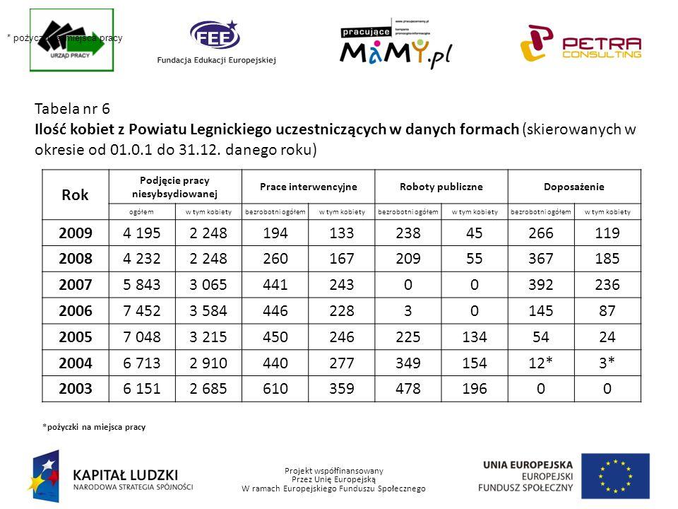 Projekt współfinansowany Przez Unię Europejską W ramach Europejskiego Funduszu Społecznego Tabela nr 6 Ilość kobiet z Powiatu Legnickiego uczestniczących w danych formach (skierowanych w okresie od 01.0.1 do 31.12.