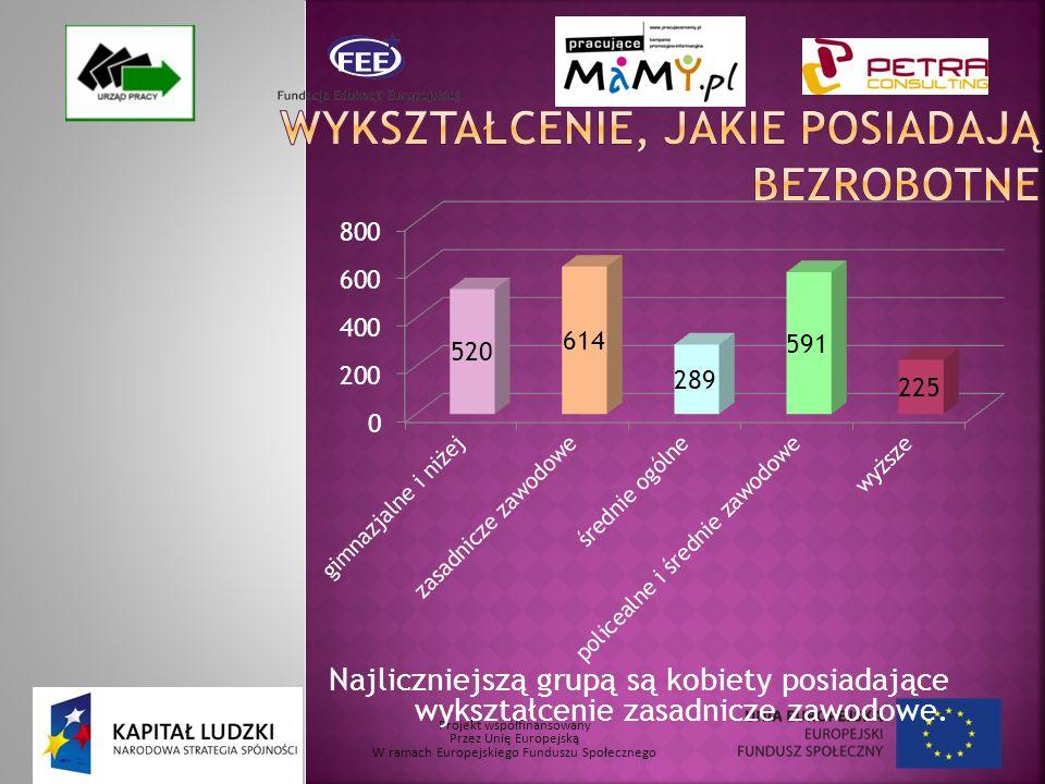 Projekt współfinansowany Przez Unię Europejską W ramach Europejskiego Funduszu Społecznego Najliczniejszą grupą są kobiety posiadające wykształcenie zasadnicze zawodowe.