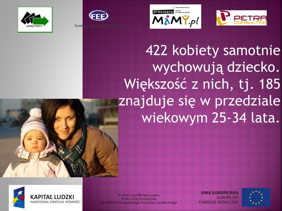 Projekt współfinansowany Przez Unię Europejską W ramach Europejskiego Funduszu Społecznego 422 kobiety samotnie wychowują dziecko.