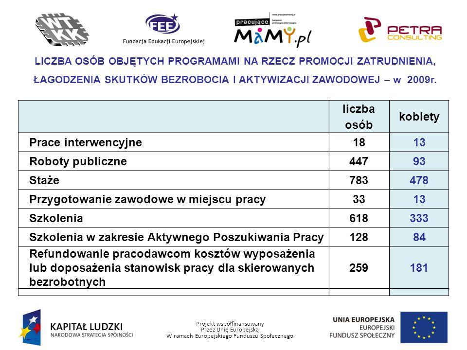 Projekt współfinansowany Przez Unię Europejską W ramach Europejskiego Funduszu Społecznego LICZBA OSÓB OBJĘTYCH PROGRAMAMI NA RZECZ PROMOCJI ZATRUDNIE