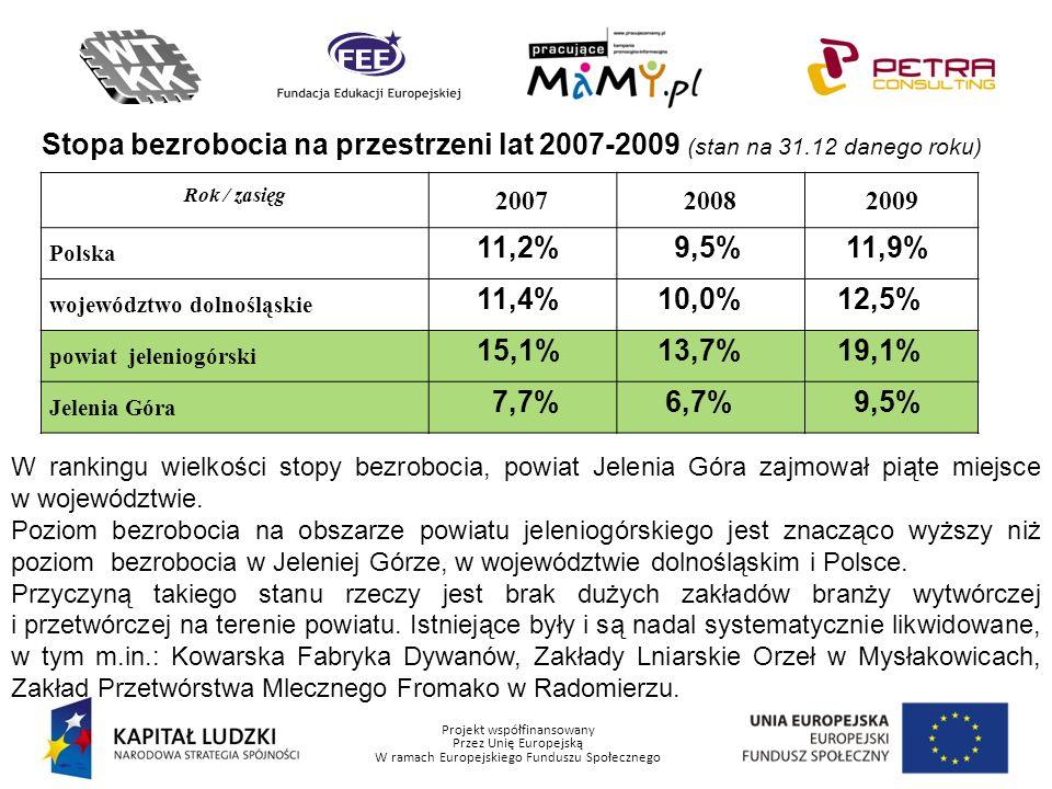 Projekt współfinansowany Przez Unię Europejską W ramach Europejskiego Funduszu Społecznego Stopa bezrobocia na przestrzeni lat 2007-2009 (stan na 31.1