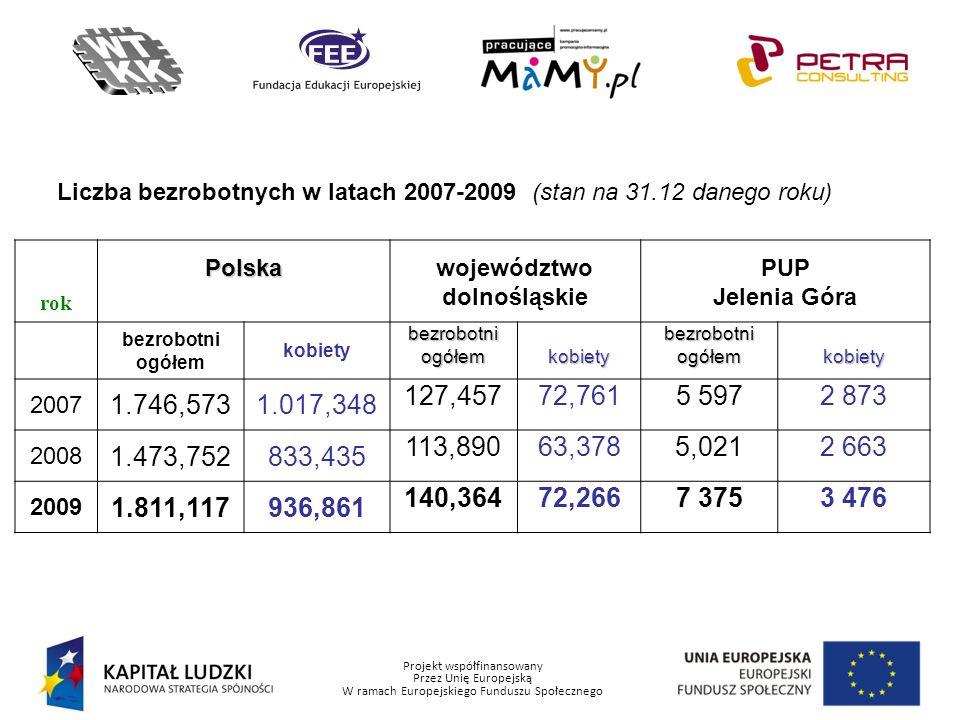 Projekt współfinansowany Przez Unię Europejską W ramach Europejskiego Funduszu Społecznego Liczba bezrobotnych w latach 2007-2009 (stan na 31.12 daneg