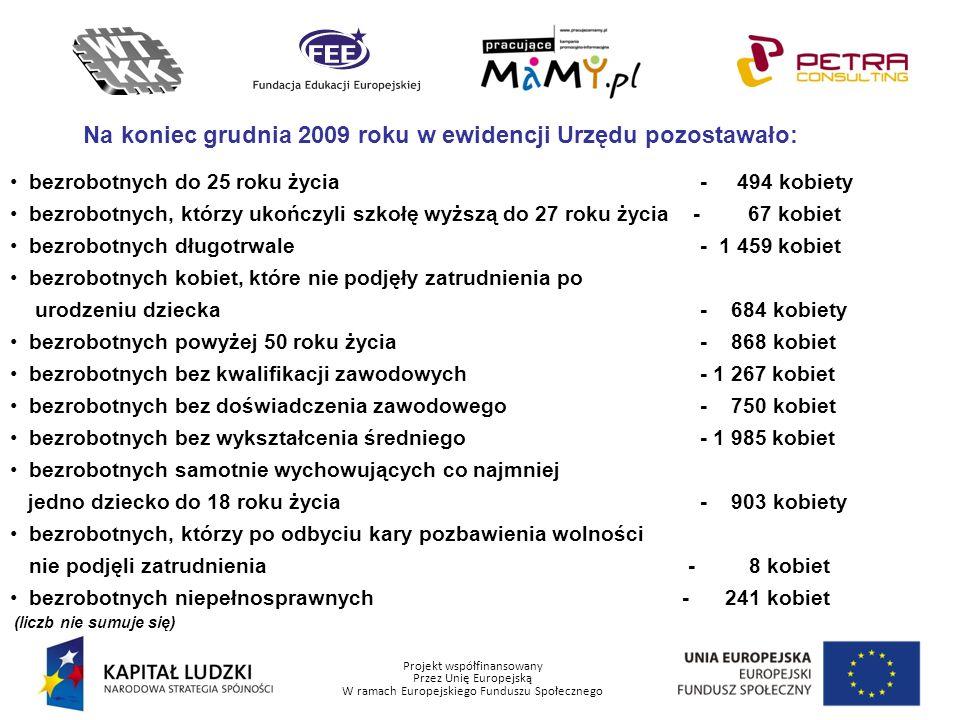 Projekt współfinansowany Przez Unię Europejską W ramach Europejskiego Funduszu Społecznego Na koniec grudnia 2009 roku w ewidencji Urzędu pozostawało:
