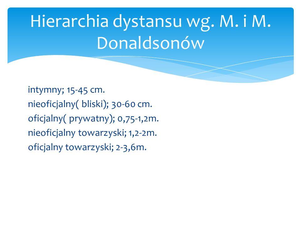 intymny; 15-45 cm. nieoficjalny( bliski); 30-60 cm. oficjalny( prywatny); 0,75-1,2m. nieoficjalny towarzyski; 1,2-2m. oficjalny towarzyski; 2-3,6m. Hi