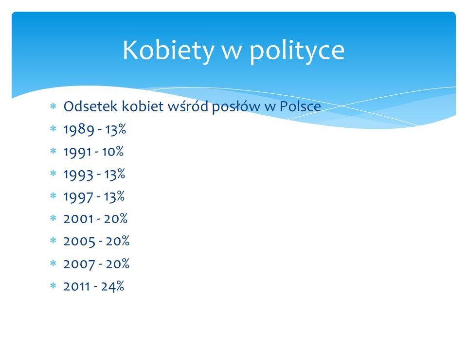 Odsetek kobiet wśród posłów w Polsce 1989 - 13% 1991 - 10% 1993 - 13% 1997 - 13% 2001 - 20% 2005 - 20% 2007 - 20% 2011 - 24% Kobiety w polityce