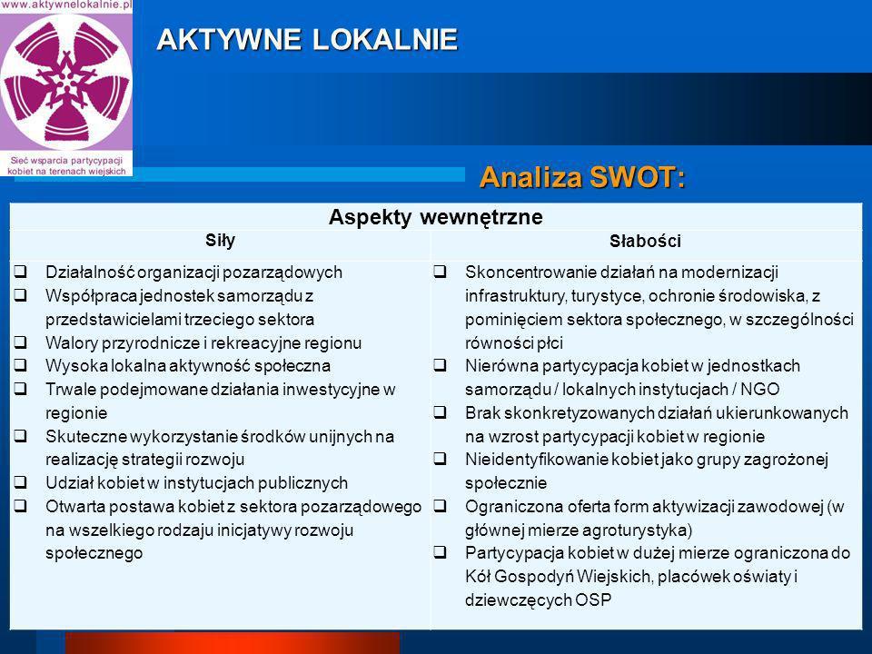 Analiza SWOT: Aspekty wewnętrzne Siły Słabości Działalność organizacji pozarządowych Współpraca jednostek samorządu z przedstawicielami trzeciego sektora Walory przyrodnicze i rekreacyjne regionu Wysoka lokalna aktywność społeczna Trwale podejmowane działania inwestycyjne w regionie Skuteczne wykorzystanie środków unijnych na realizację strategii rozwoju Udział kobiet w instytucjach publicznych Otwarta postawa kobiet z sektora pozarządowego na wszelkiego rodzaju inicjatywy rozwoju społecznego Skoncentrowanie działań na modernizacji infrastruktury, turystyce, ochronie środowiska, z pominięciem sektora społecznego, w szczególności równości płci Nierówna partycypacja kobiet w jednostkach samorządu / lokalnych instytucjach / NGO Brak skonkretyzowanych działań ukierunkowanych na wzrost partycypacji kobiet w regionie Nieidentyfikowanie kobiet jako grupy zagrożonej społecznie Ograniczona oferta form aktywizacji zawodowej (w głównej mierze agroturystyka) Partycypacja kobiet w dużej mierze ograniczona do Kół Gospodyń Wiejskich, placówek oświaty i dziewczęcych OSP AKTYWNE LOKALNIE