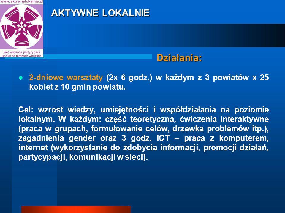 Działania: 2-dniowe warsztaty (2x 6 godz.) w każdym z 3 powiatów x 25 kobiet z 10 gmin powiatu.