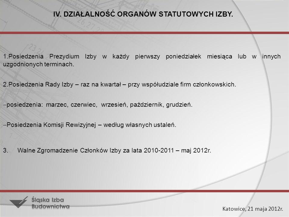 Katowice, 21 maja 2012r. IV. DZIAŁALNOŚĆ ORGANÓW STATUTOWYCH IZBY. 1.Posiedzenia Prezydium Izby w każdy pierwszy poniedziałek miesiąca lub w innych uz