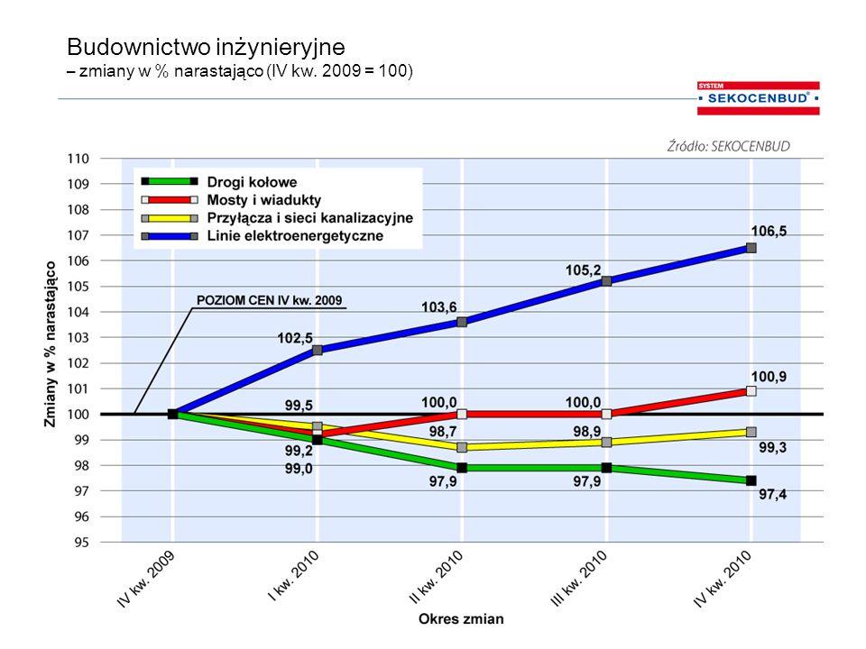 Budownictwo inżynieryjne – zmiany w % narastająco (IV kw. 2009 = 100)