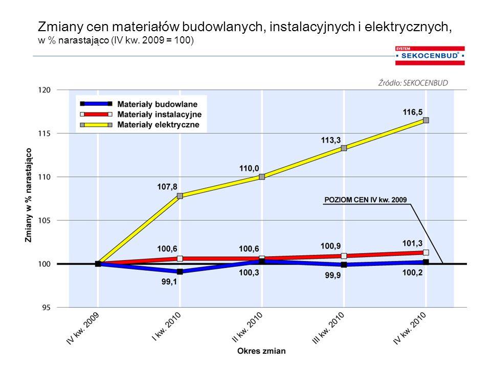 Zmiany cen materiałów budowlanych, instalacyjnych i elektrycznych, w % narastająco (IV kw.