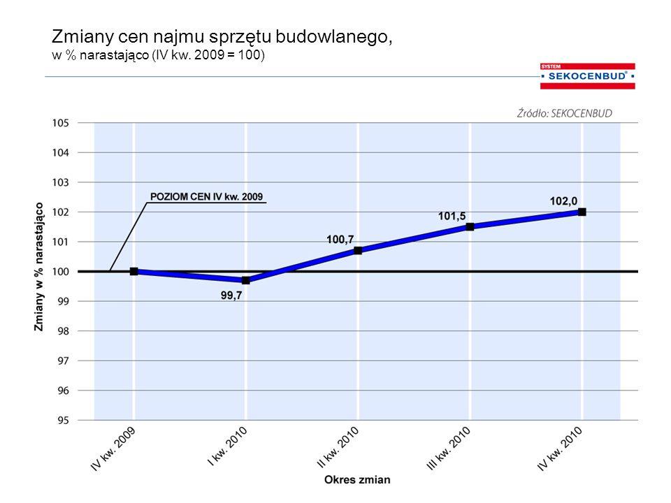 Zmiany cen najmu sprzętu budowlanego, w % narastająco (IV kw. 2009 = 100)