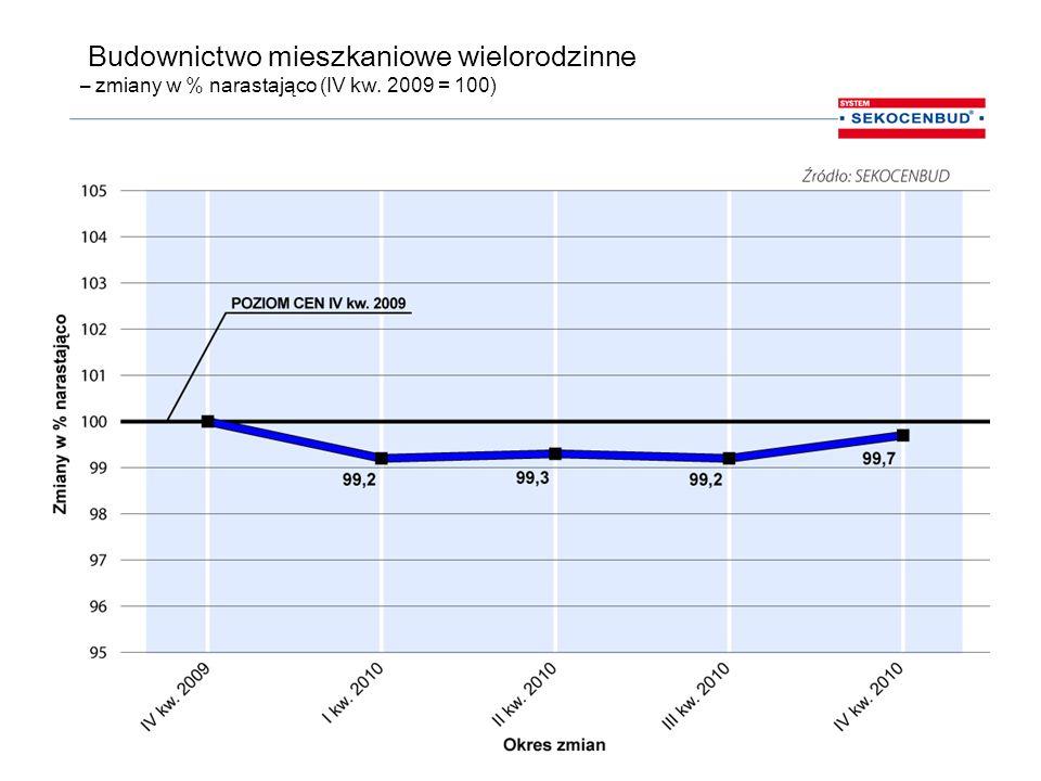 Budownictwo mieszkaniowe jednorodzinne – zmiany w % narastająco (IV kw. 2009 = 100)