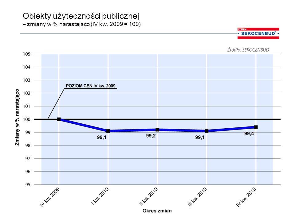 Obiekty użyteczności publicznej – zmiany w % narastająco (IV kw. 2009 = 100)