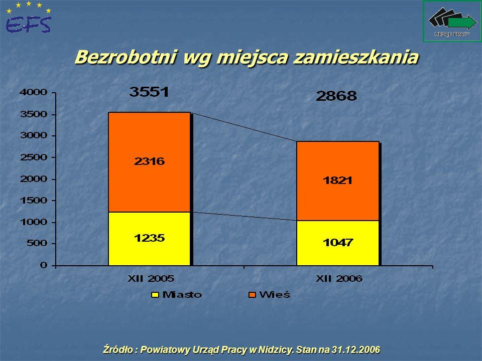 Bezrobotni wg miejsca zamieszkania Źródło : Powiatowy Urząd Pracy w Nidzicy. Stan na 31.12.2006