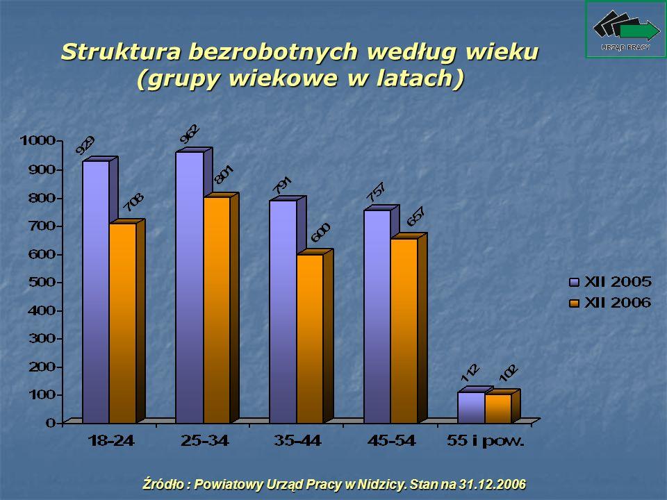Struktura bezrobotnych według wieku (grupy wiekowe w latach) Źródło : Powiatowy Urząd Pracy w Nidzicy. Stan na 31.12.2006