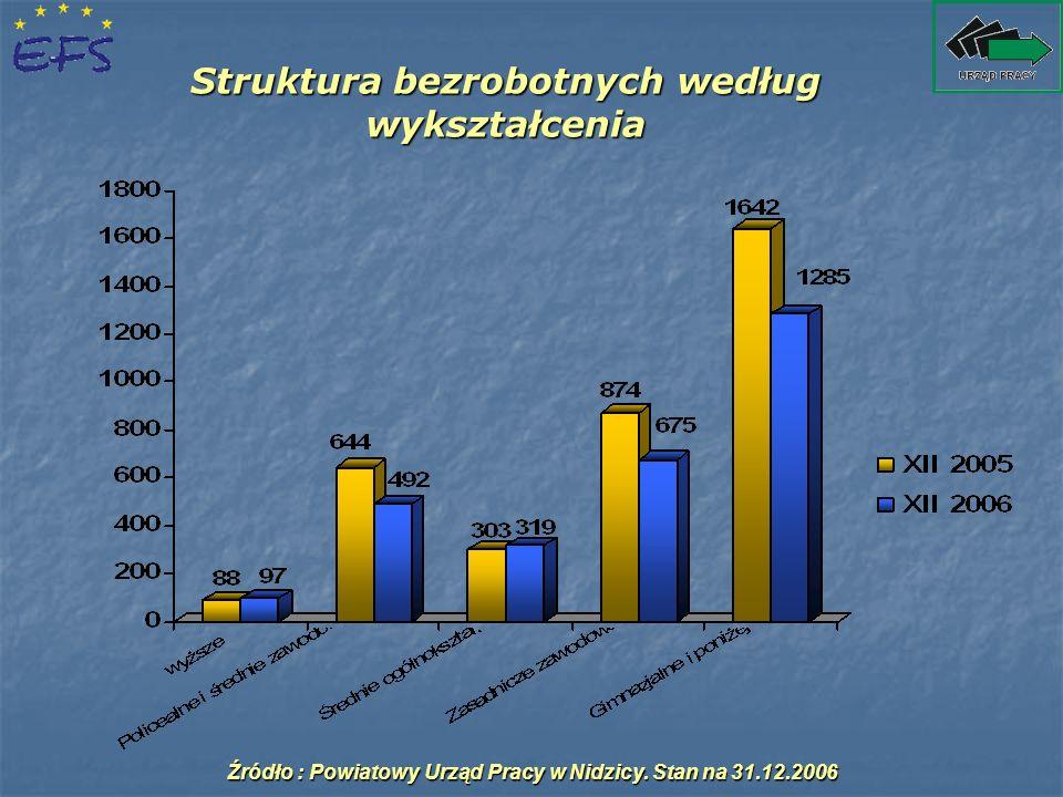 Struktura bezrobotnych według wykształcenia Źródło : Powiatowy Urząd Pracy w Nidzicy. Stan na 31.12.2006