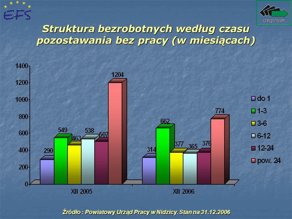 Struktura bezrobotnych według czasu pozostawania bez pracy (w miesiącach) Źródło : Powiatowy Urząd Pracy w Nidzicy. Stan na 31.12.2006