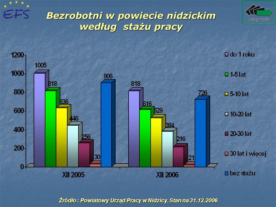 Bezrobotni w powiecie nidzickim według stażu pracy Źródło : Powiatowy Urząd Pracy w Nidzicy. Stan na 31.12.2006