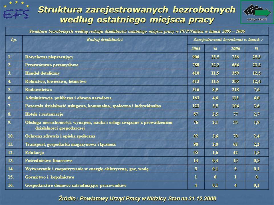 Struktura zarejestrowanych bezrobotnych według ostatniego miejsca pracy Struktura bezrobotnych według rodzaju działalności ostatniego miejsca pracy w