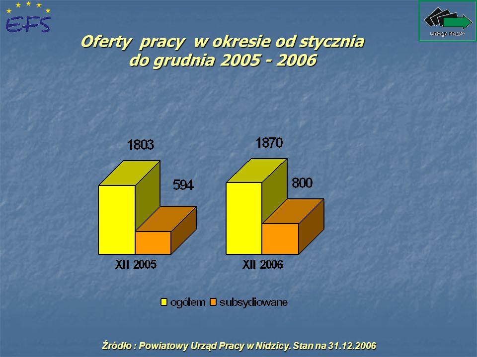 Oferty pracy w okresie od stycznia do grudnia 2005 - 2006 Źródło : Powiatowy Urząd Pracy w Nidzicy. Stan na 31.12.2006