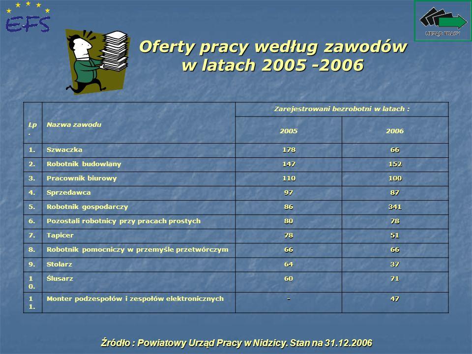 Oferty pracy według zawodów w latach 2005 -2006 Lp. Nazwa zawodu Zarejestrowani bezrobotni w latach : 20052006 1.Szwaczka17866 2.Robotnik budowlany147